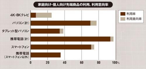 調査は全国の20歳以上を対象に層化三段無作為抽出(住宅地図)で2019年2月8日~17日に個別面接聴取法で実施し、有効回収数は1213人。*「パソコン(計)」の利用意向率は現在いずれかのタイプのパソコンを使 っている人の他タイプへの利用意向を含む。「携帯電話(計)」の利用意向率は現在「携帯電話」「スマートフォン」いずれかを使っている人のそれぞれへの利用意向を含む。