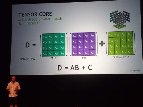 写真1●乗算をFP16で、加算をFP32で実行するNvidiaのTensorコア