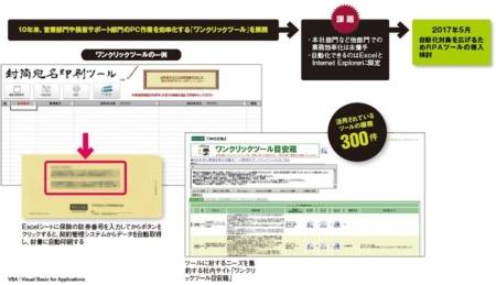 三井住友海上火災保険の効率化に向けた取り組みの変遷