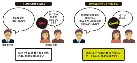 RPAツールの導入前に現場担当者に協力を打診する際のポイント