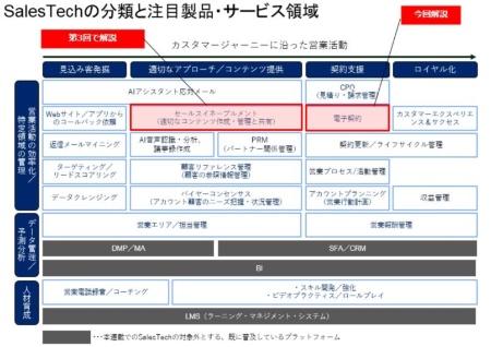 図1●SalesTechの分類と注目製品・サービス領域