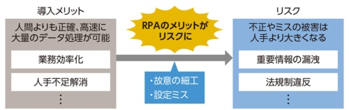 RPAの設定ミスなどにより新たなリスクが生まれる
