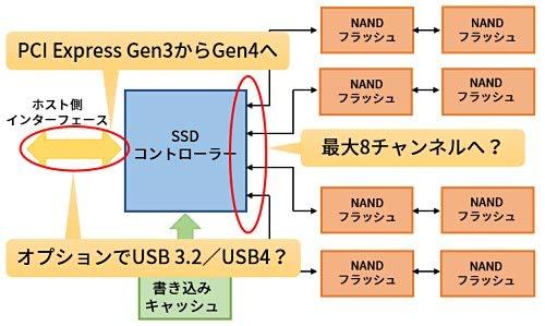 次世代SSDの推定構成