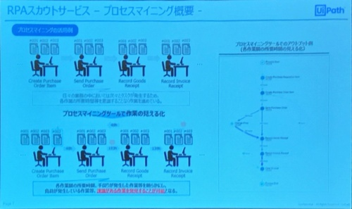 「RPAスカウトサービス」の説明スライド