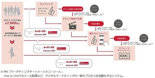 「ファンコネクトSP」を活用したマーケティング活動のイメージ
