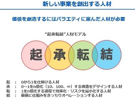 図1●イノベーションには多様な人材が不可欠