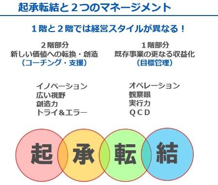 図1●1階は「目標管理」、2階は「コーチング」
