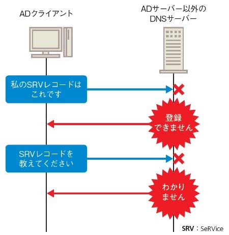 ADサーバー以外のDNSサーバーを使うとトラブルが発生する