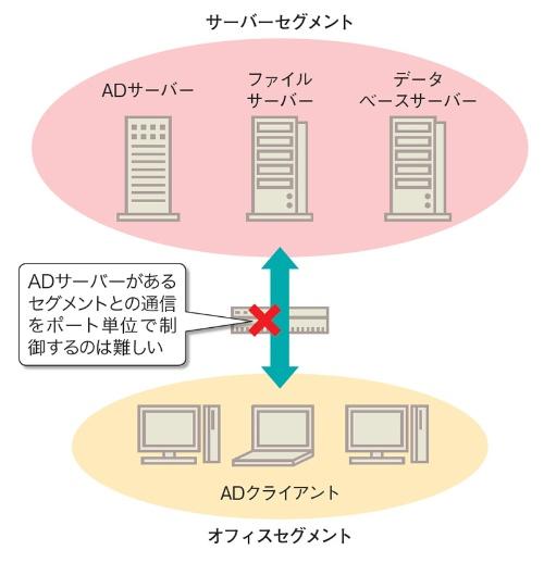 社内の通信をポート単位で制御するのは困難