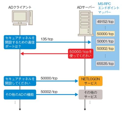 MS-RPCのポートは動的に変わる