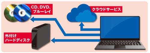 図2 ディスクやパソコンが壊れたときのことを考えると、外付けハードディスク、DVD、クラウドサービスなどでのバックアップの方が安全性が高いといえる
