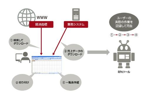 図1 RPAツールでユーザーの操作を自動実行