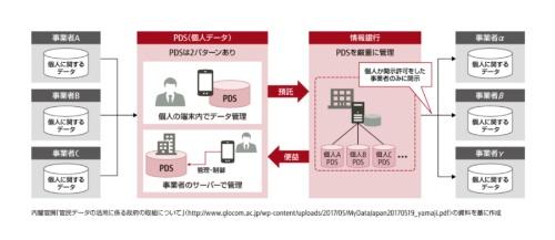 図1 情報銀行の概要