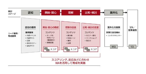 図1 デジタルとリアルの境目なく連携させたプロモーション施策
