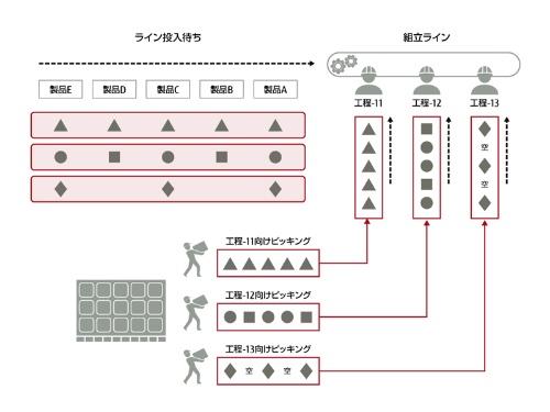 図:ピッキング作業のイメージ